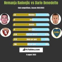 Nemanja Radonjic vs Dario Benedetto h2h player stats