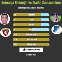 Nemanja Radonjic vs Diadie Samassekou h2h player stats