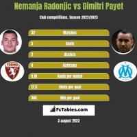 Nemanja Radonjic vs Dimitri Payet h2h player stats