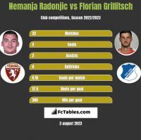 Nemanja Radonjic vs Florian Grillitsch h2h player stats
