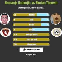 Nemanja Radonjic vs Florian Thauvin h2h player stats