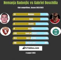 Nemanja Radonjic vs Gabriel Boschilia h2h player stats