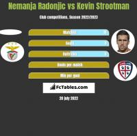 Nemanja Radonjic vs Kevin Strootman h2h player stats