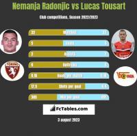 Nemanja Radonjic vs Lucas Tousart h2h player stats