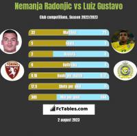 Nemanja Radonjic vs Luiz Gustavo h2h player stats
