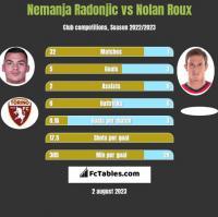 Nemanja Radonjic vs Nolan Roux h2h player stats