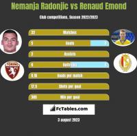 Nemanja Radonjic vs Renaud Emond h2h player stats