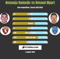 Nemanja Radonjic vs Renaud Ripart h2h player stats