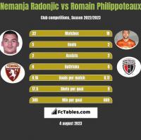Nemanja Radonjic vs Romain Philippoteaux h2h player stats