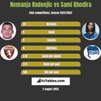 Nemanja Radonjic vs Sami Khedira h2h player stats