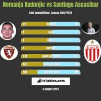 Nemanja Radonjic vs Santiago Ascacibar h2h player stats