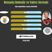 Nemanja Radonjic vs Valere Germain h2h player stats