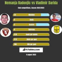Nemanja Radonjic vs Vladimir Darida h2h player stats