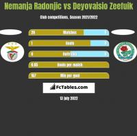 Nemanja Radonjic vs Deyovaisio Zeefuik h2h player stats
