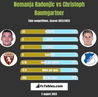 Nemanja Radonjic vs Christoph Baumgartner h2h player stats