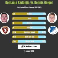 Nemanja Radonjic vs Dennis Geiger h2h player stats
