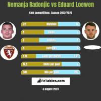 Nemanja Radonjic vs Eduard Loewen h2h player stats