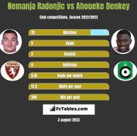 Nemanja Radonjic vs Ahoueke Denkey h2h player stats