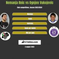 Nemanja Rnic vs Ognjen Vukojevic h2h player stats