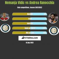 Nemanja Vidic vs Andrea Ranocchia h2h player stats