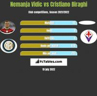 Nemanja Vidic vs Cristiano Biraghi h2h player stats