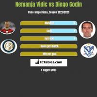 Nemanja Vidic vs Diego Godin h2h player stats