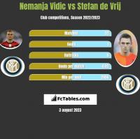 Nemanja Vidic vs Stefan de Vrij h2h player stats