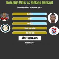 Nemanja Vidic vs Stefano Denswil h2h player stats