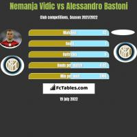 Nemanja Vidic vs Alessandro Bastoni h2h player stats