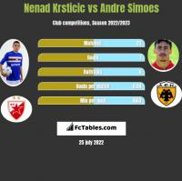 Nenad Krsticic vs Andre Simoes h2h player stats
