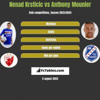 Nenad Krsticic vs Anthony Mounier h2h player stats