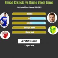 Nenad Krsticic vs Bruno Vilela Gama h2h player stats