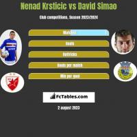 Nenad Krsticic vs David Simao h2h player stats