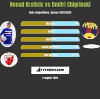 Nenad Krsticic vs Dmitri Chigrinski h2h player stats