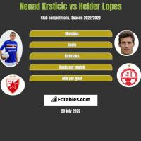 Nenad Krsticic vs Helder Lopes h2h player stats