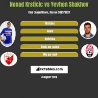 Nenad Krsticic vs Yevhen Shakhov h2h player stats