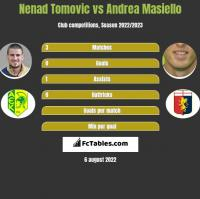 Nenad Tomovic vs Andrea Masiello h2h player stats