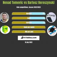 Nenad Tomovic vs Bartosz Bereszynski h2h player stats