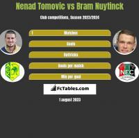 Nenad Tomovic vs Bram Nuytinck h2h player stats