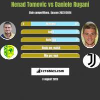 Nenad Tomovic vs Daniele Rugani h2h player stats