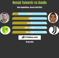 Nenad Tomovic vs Danilo h2h player stats