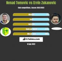Nenad Tomovic vs Ervin Zukanovic h2h player stats