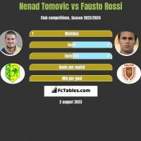Nenad Tomovic vs Fausto Rossi h2h player stats