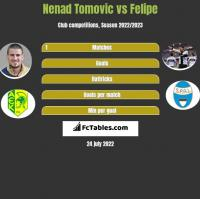 Nenad Tomovic vs Felipe h2h player stats