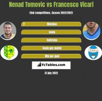 Nenad Tomovic vs Francesco Vicari h2h player stats