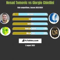 Nenad Tomovic vs Giorgio Chiellini h2h player stats