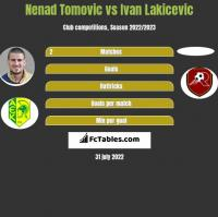 Nenad Tomovic vs Ivan Lakicevic h2h player stats
