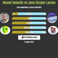 Nenad Tomovic vs Jens Stryger Larsen h2h player stats