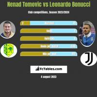 Nenad Tomovic vs Leonardo Bonucci h2h player stats