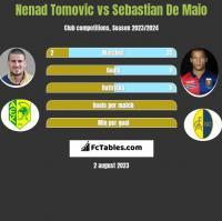 Nenad Tomovic vs Sebastian De Maio h2h player stats